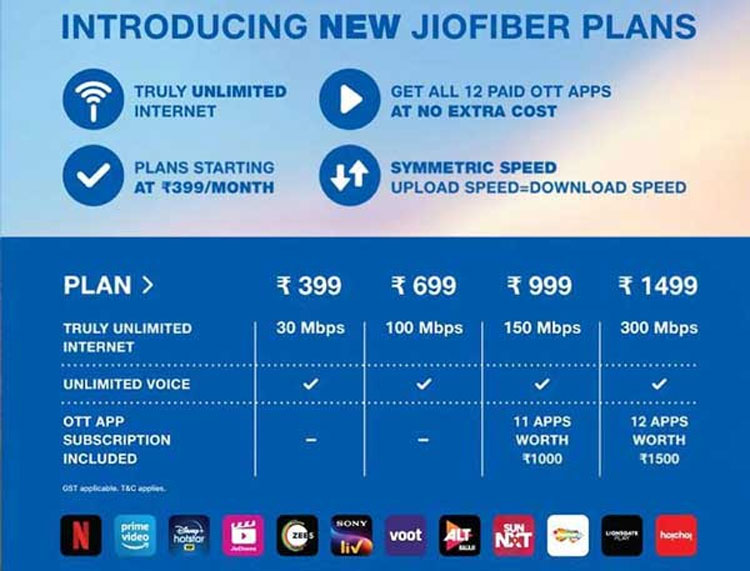 Jio Broadband Churaghata
